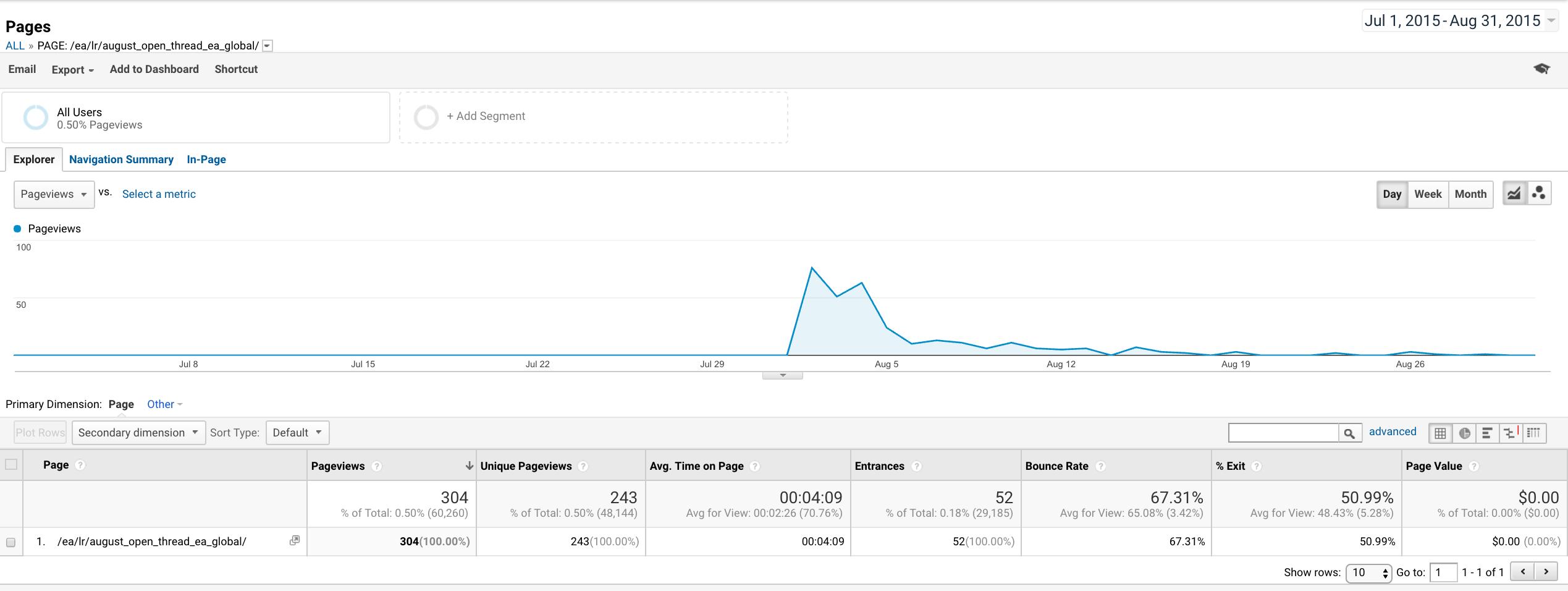 Google Analytics EAG 2015 Open Thread