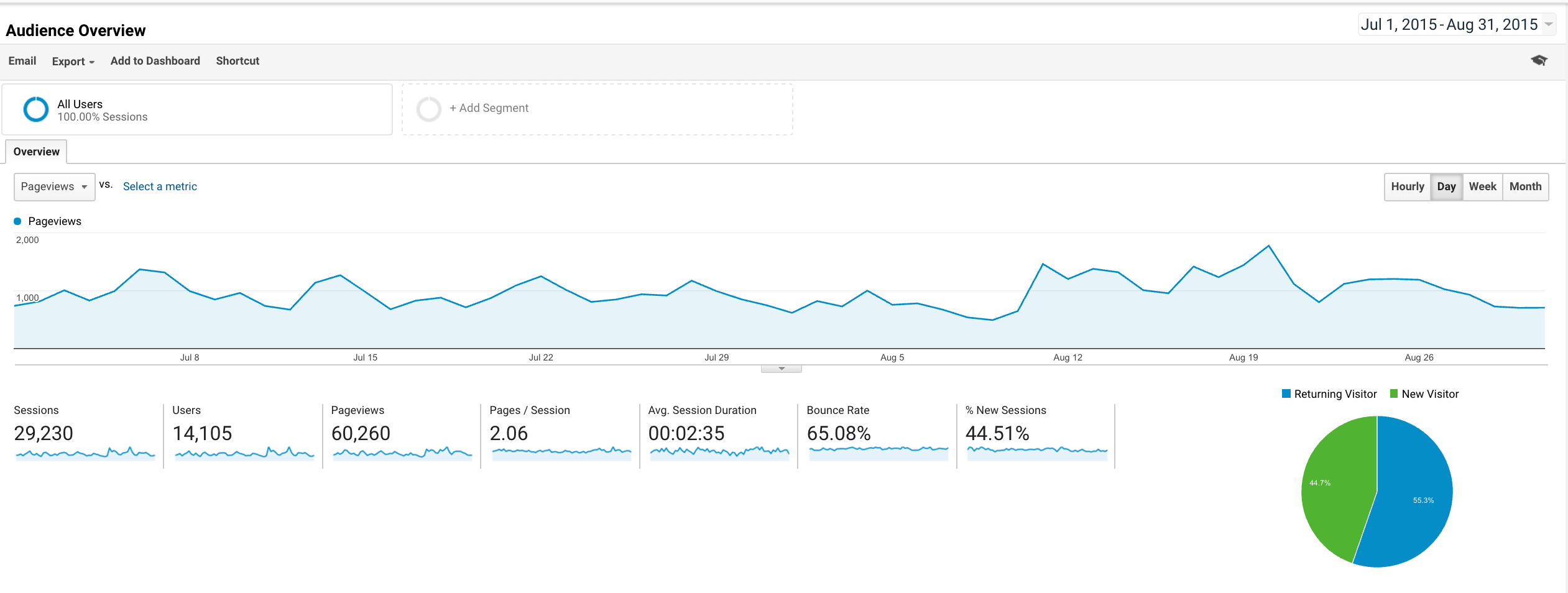 Google Analytics July/August 2015 traffic, around the time of EA Global