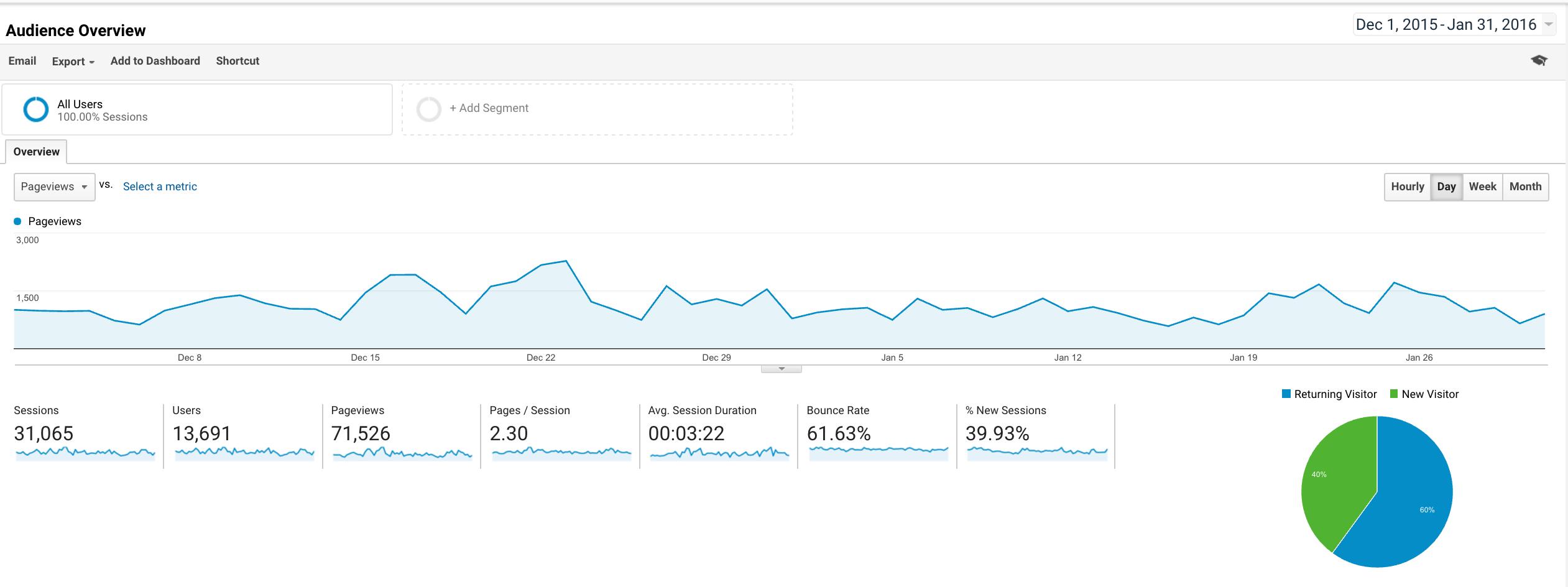 Google Analytics for end of 2015 Giving Season