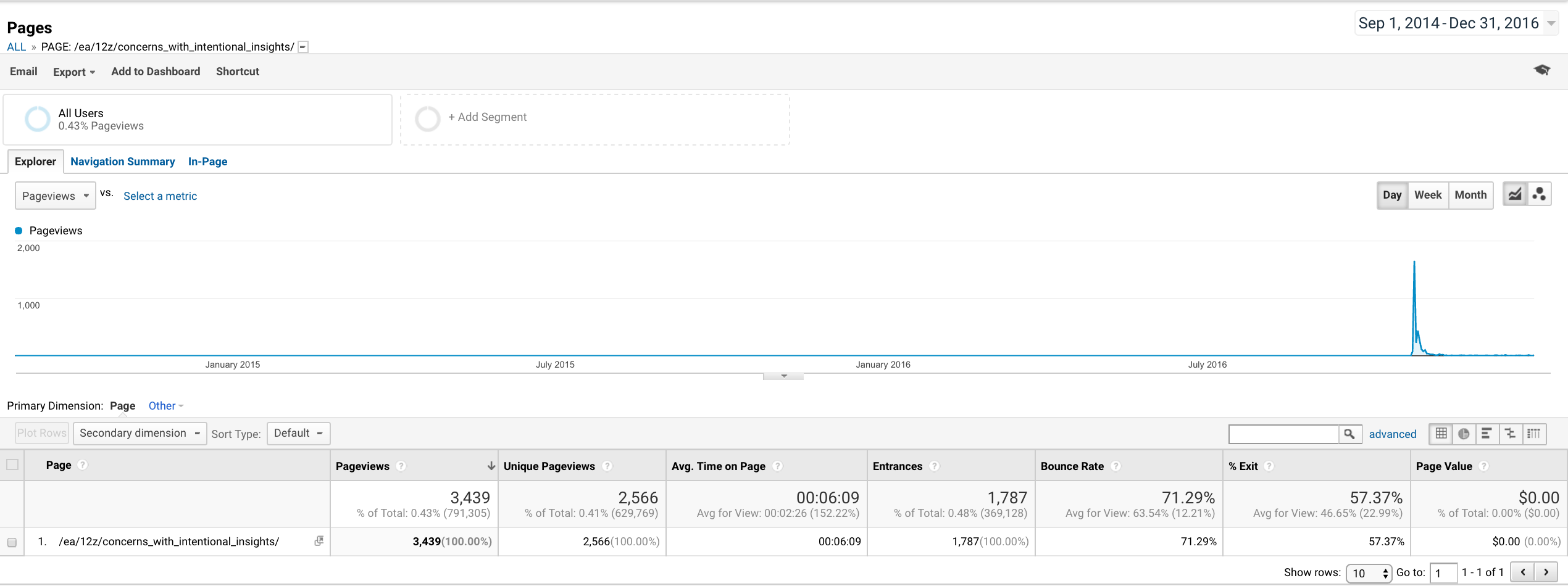 "Googe Analytics traffic for post: ""Concerns with Intentional Insights"""