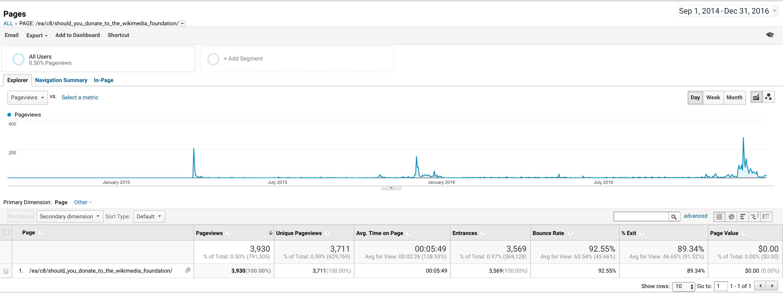 "Google Analytics for post ""Should you donate to the Wikimedia Foundation?"""