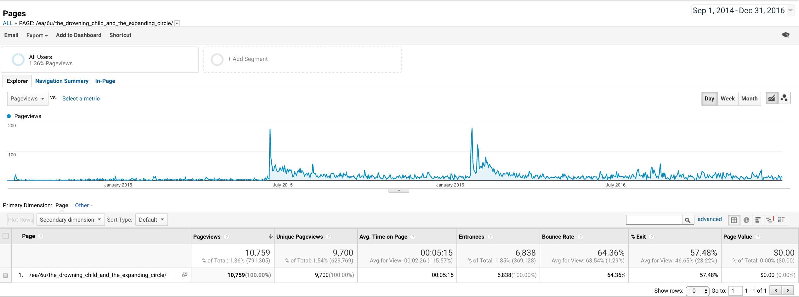 "Google Analytics for post: ""The Drowning Child and the Expanding Circle"""