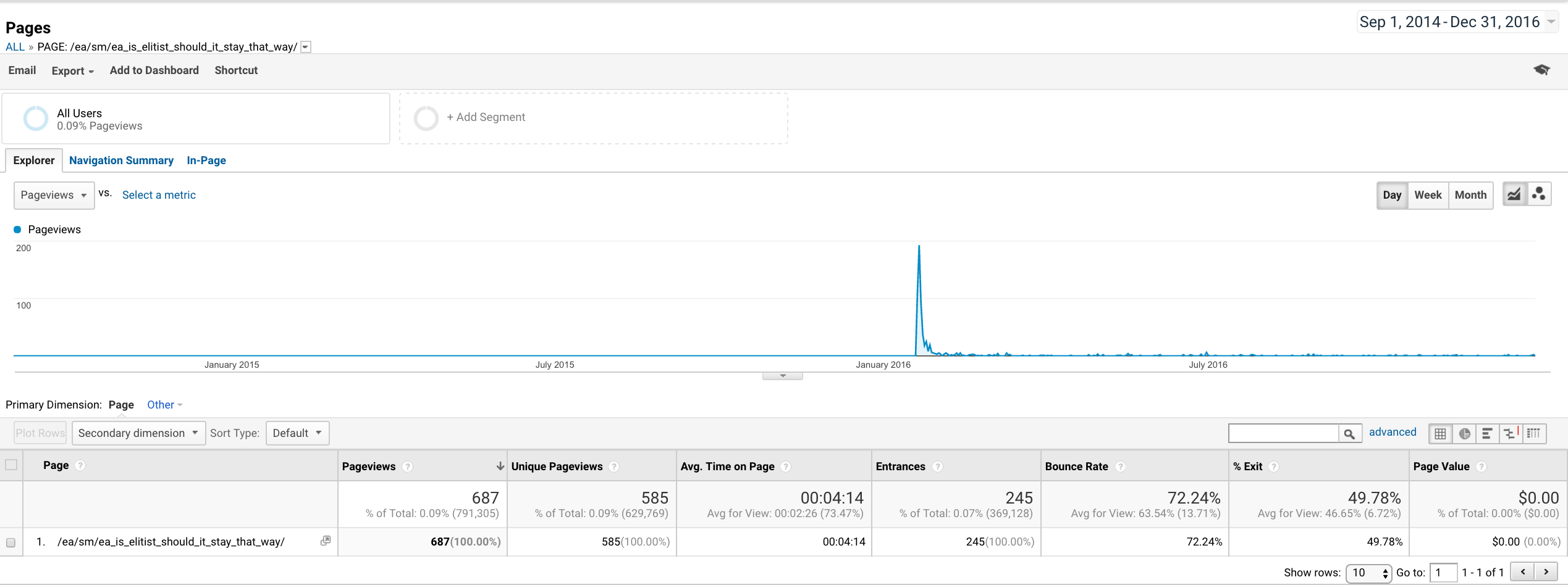 "Google Analytics traffic for post ""EA is Elitist. Should it stay that way?"""