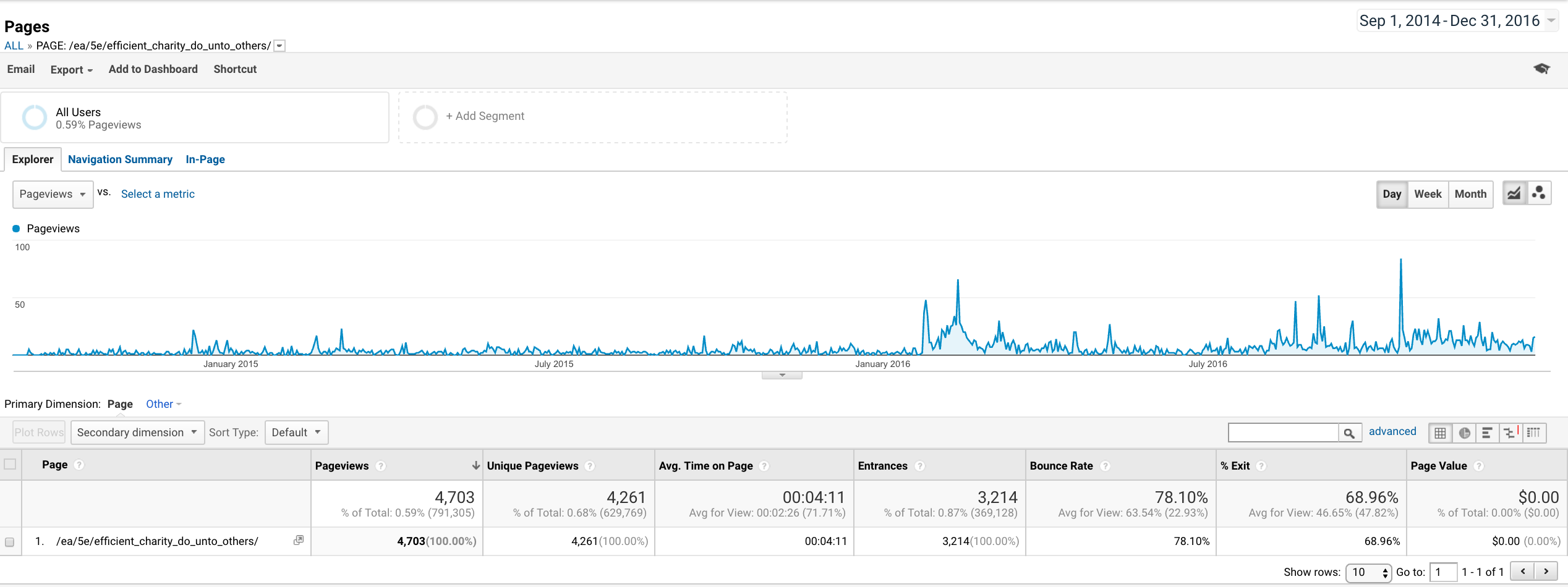 "Google Analytics for post ""Efficient charity: do unto others"""