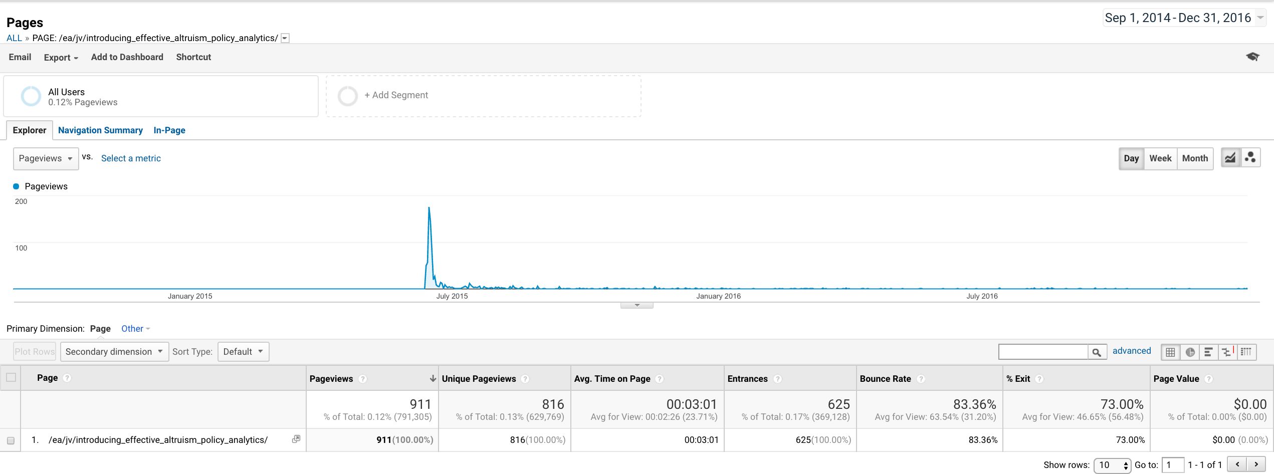 "Google Analytics for post ""Introducing Effective Altruism Policy Analytics: Request for help and expert consultation"""