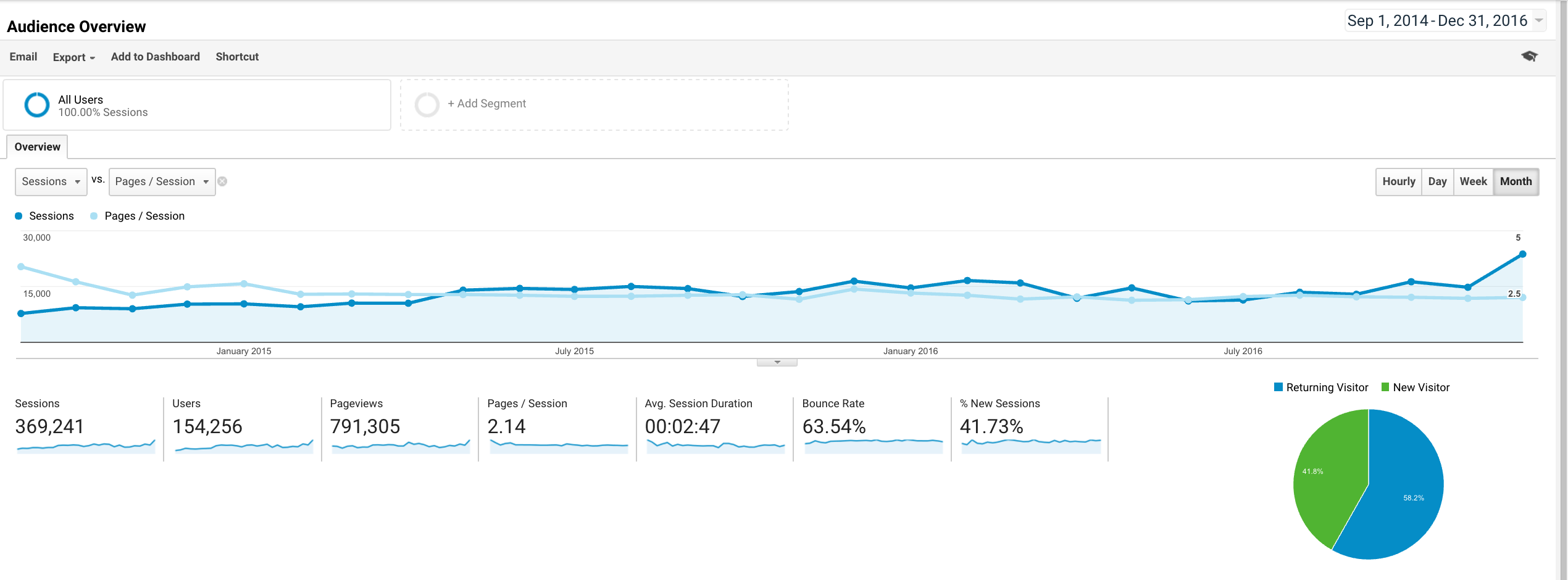 Google Analytics sessions and pages/session