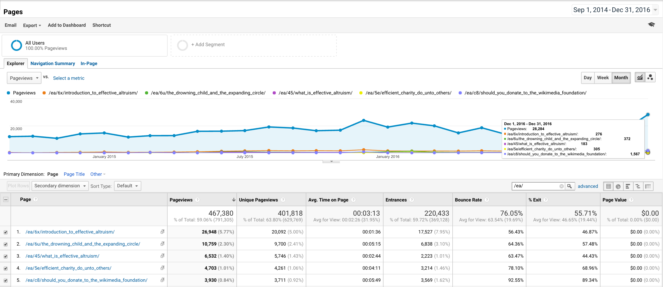 Google Analytics total article pageviews and views of top five all-time, by month