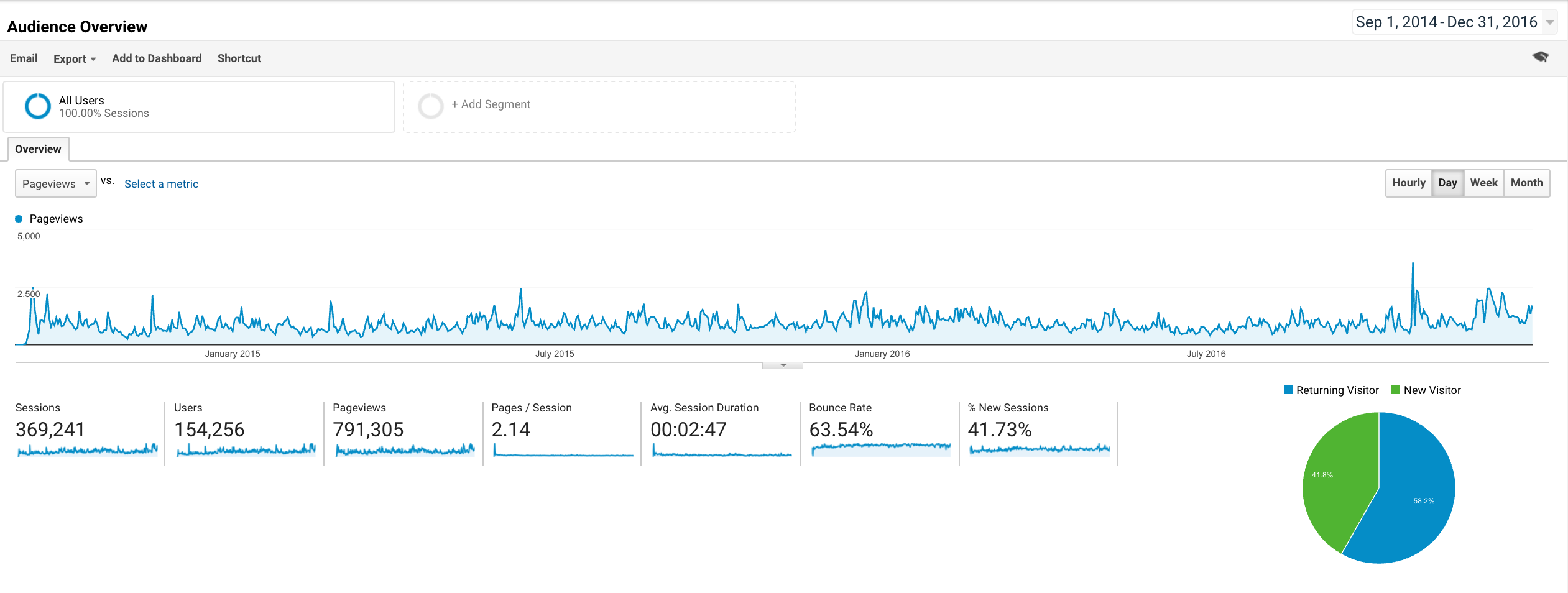 Google Analytics traffic from September 2014 to December 2016 at daily granularity