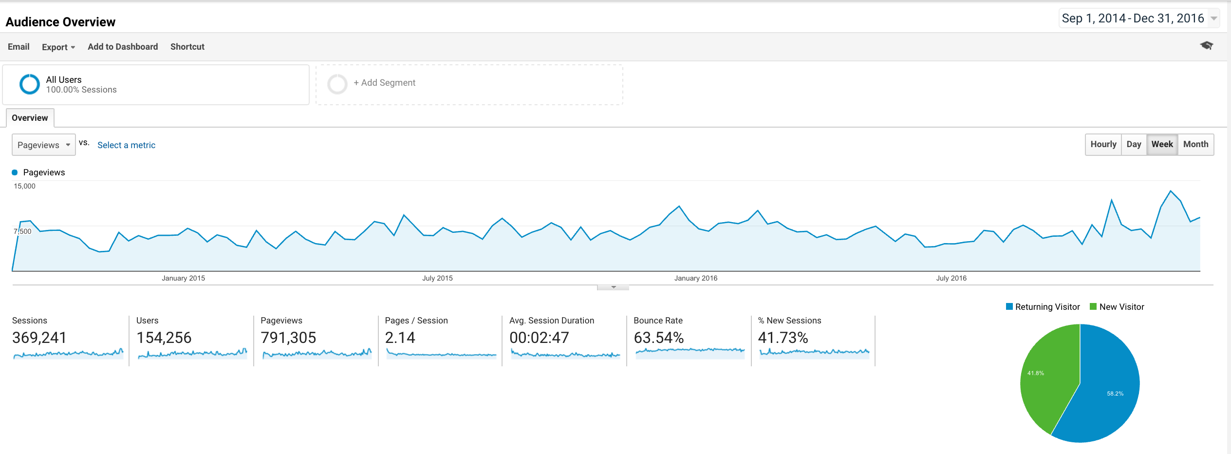 Google Analytics traffic from September 2014 to December 2016 at weekly granularity